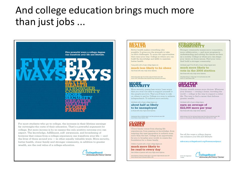 And college education brings much more than just jobs...