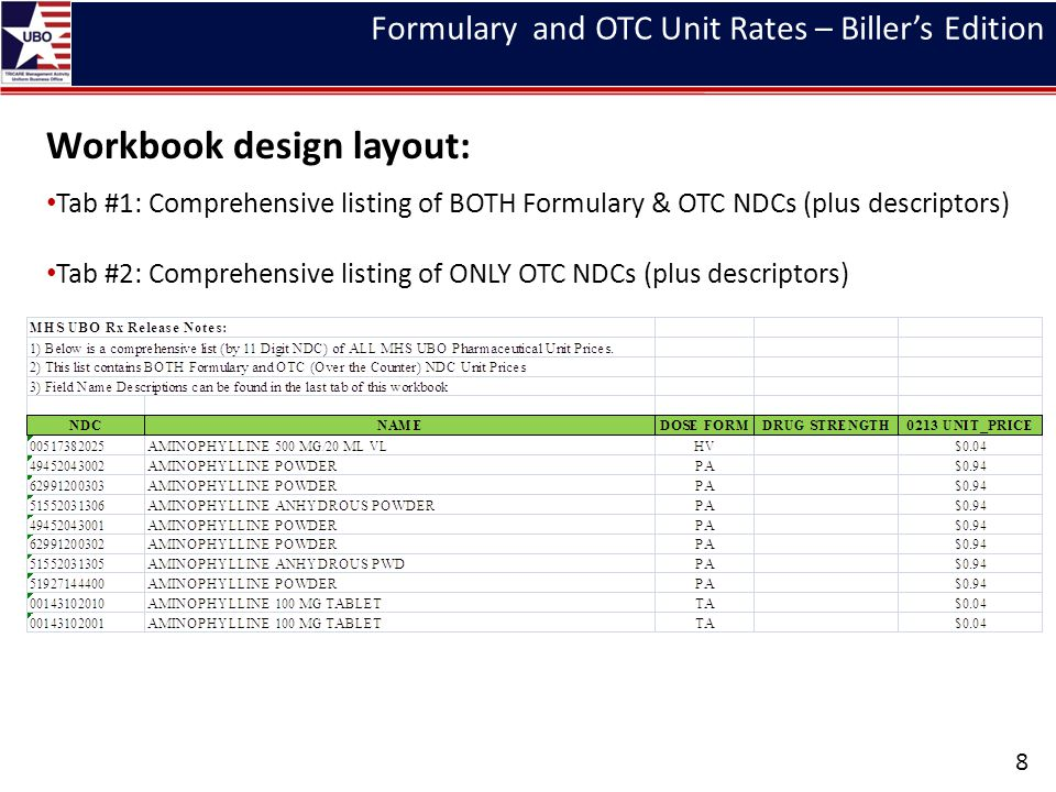 Formulary and OTC Unit Rates – Billers Edition Workbook design layout: Tab #1: Comprehensive listing of BOTH Formulary & OTC NDCs (plus descriptors) Tab #2: Comprehensive listing of ONLY OTC NDCs (plus descriptors) 8