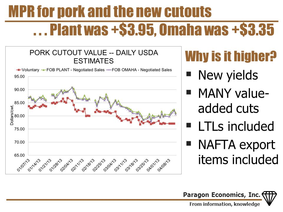 From information, knowledge Paragon Economics, Inc. MPR for pork and the new cutouts Why is it higher? New yields MANY value- added cuts LTLs included