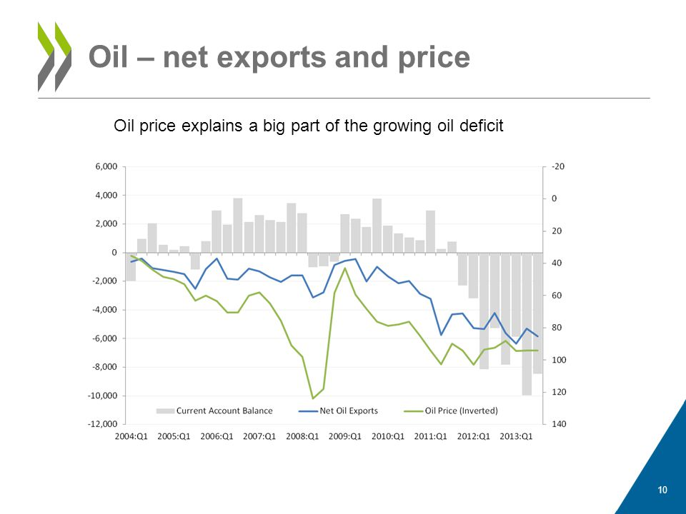 Gas – net exports and price 11 Gas price explains little of the (relatively modest) decline in gas exports (large trade surplus)