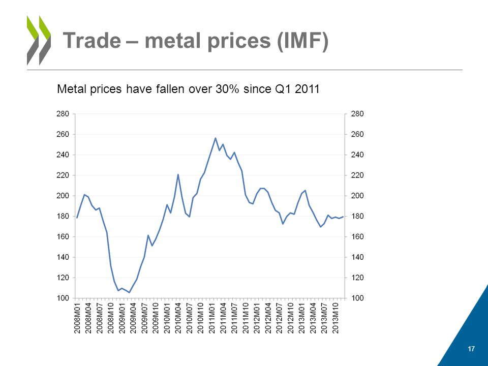 Trade – thermal coal prices (IMF) 18 Coal prices have fallen by around 30% since Q1 2011