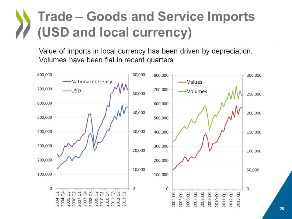 Trade – Goods and Service Imports (USD) 21 Raw materials are the largest component