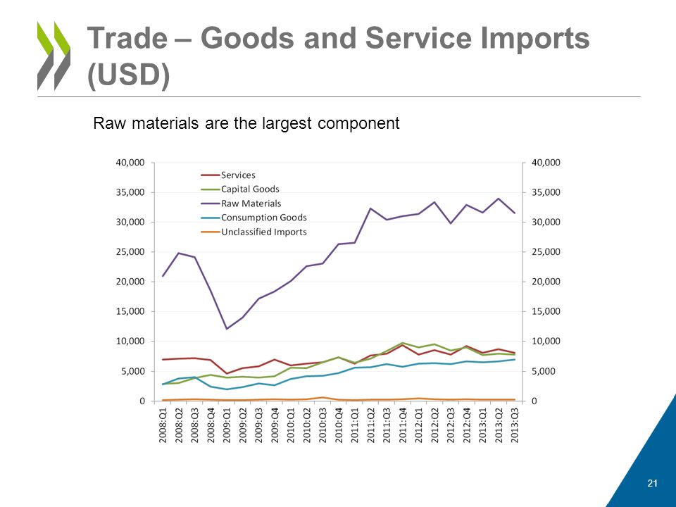 Trade – Raw material imports (USD) 22 Processed industrial supplies are the largest component