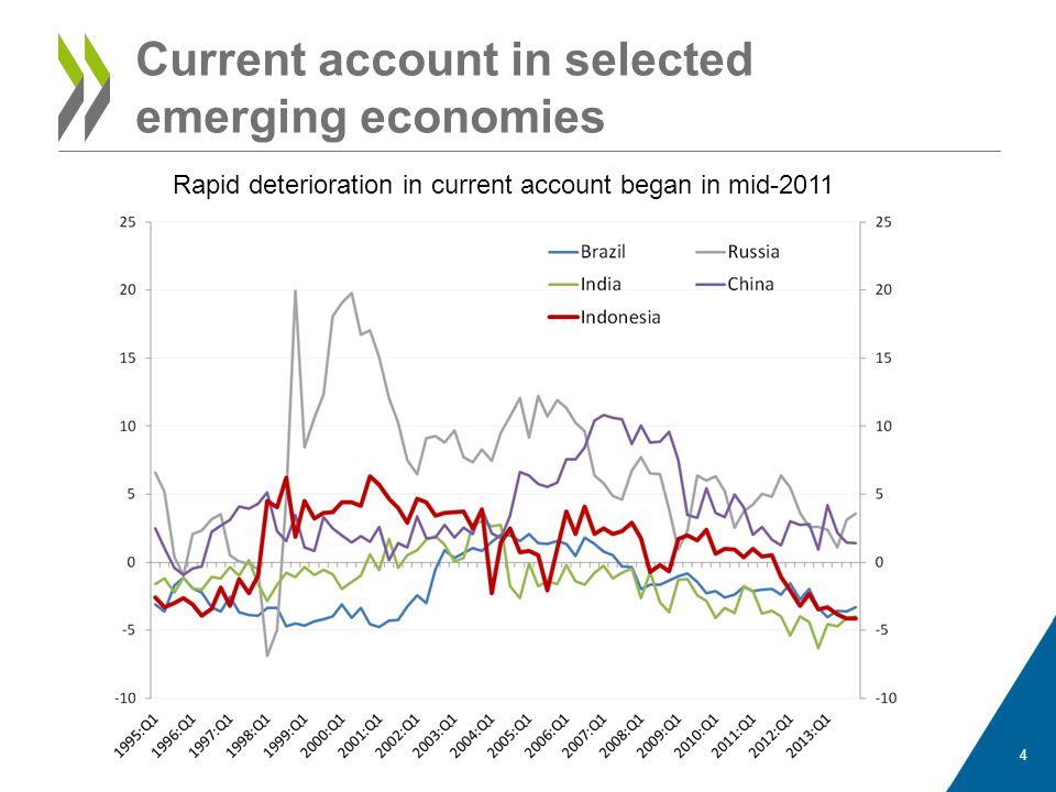 Current account in selected emerging economies 4 Rapid deterioration in current account began in mid-2011