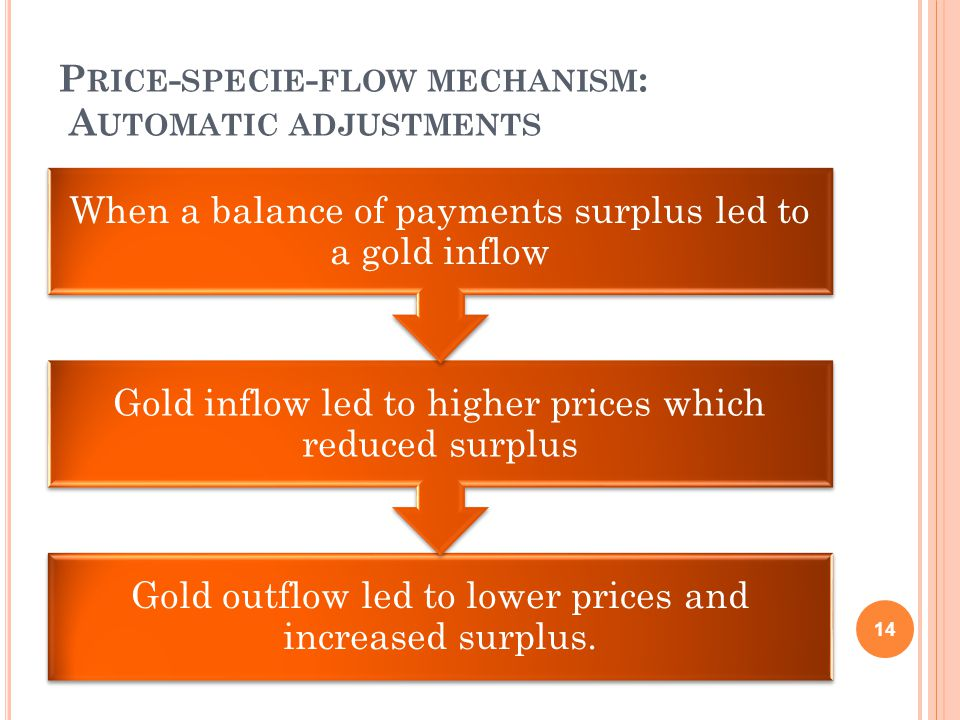 P RICE - SPECIE - FLOW MECHANISM : A UTOMATIC ADJUSTMENTS Gold outflow led to lower prices and increased surplus.