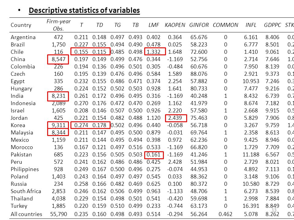 Descriptive statistics of variables 13 Country Firm-year Obs.