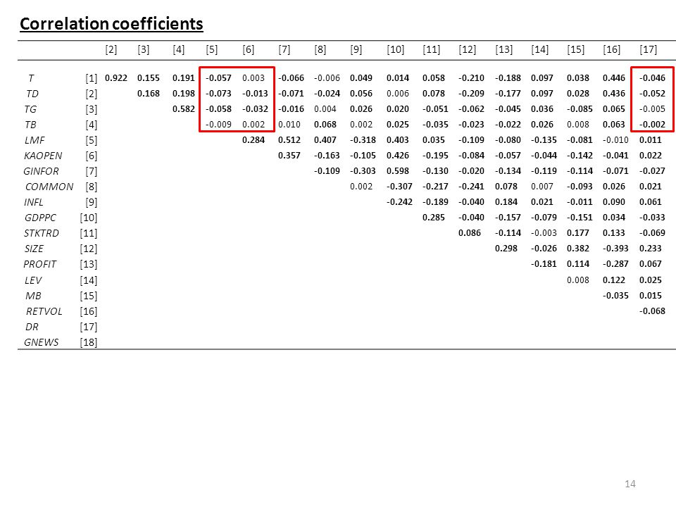 Correlation coefficients 14 [2][3][4][5][6][7][8][9][10][11][12][13][14][15][16][17][18] T [1] 0.9220.1550.191-0.0570.003-0.066-0.0060.0490.0140.058-0.210-0.1880.0970.0380.446-0.0460.004 TD [2] 0.1680.198-0.073-0.013-0.071-0.0240.0560.0060.078-0.209-0.1770.0970.0280.436-0.0520.030 TG [3] 0.582-0.058-0.032-0.0160.0040.0260.020-0.051-0.062-0.0450.036-0.0850.065-0.005-0.035 TB [4] -0.0090.0020.0100.0680.0020.025-0.035-0.023-0.0220.0260.0080.063-0.002-0.032 LMF [5] 0.2840.5120.407-0.3180.4030.035-0.109-0.080-0.135-0.081-0.0100.011-0.020 KAOPEN [6] 0.357-0.163-0.1050.426-0.195-0.084-0.057-0.044-0.142-0.0410.022-0.012 GINFOR [7] -0.109-0.3030.598-0.130-0.020-0.134-0.119-0.114-0.071-0.027-0.012 COMMON [8] 0.002-0.307-0.217-0.2410.0780.007-0.0930.0260.021-0.037 INFL [9] -0.242-0.189-0.0400.1840.021-0.0110.0900.0610.005 GDPPC [10] 0.285-0.040-0.157-0.079-0.1510.034-0.033-0.020 STKTRD [11] 0.086-0.114-0.0030.1770.133-0.0690.033 SIZE [12] 0.298-0.0260.382-0.3930.2330.159 PROFIT [13] -0.1810.114-0.2870.0670.188 LEV [14] 0.0080.1220.025-0.055 MB [15] -0.0350.0150.141 RETVOL [16] -0.068-0.013 DR [17] 0.008 GNEWS [18]