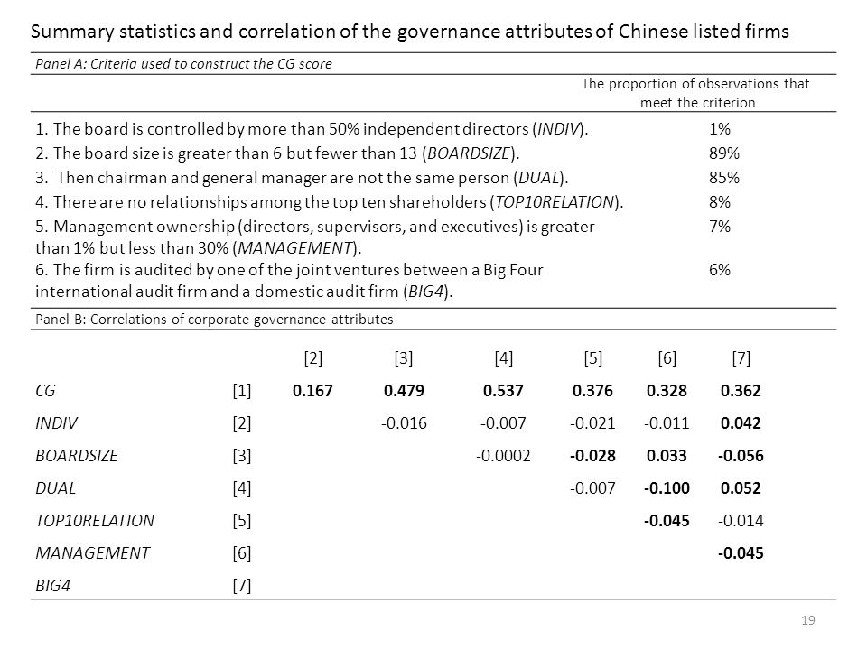 Summary statistics and correlation of the governance attributes of Chinese listed firms 19 Panel A: Criteria used to construct the CG score The proportion of observations that meet the criterion 1.
