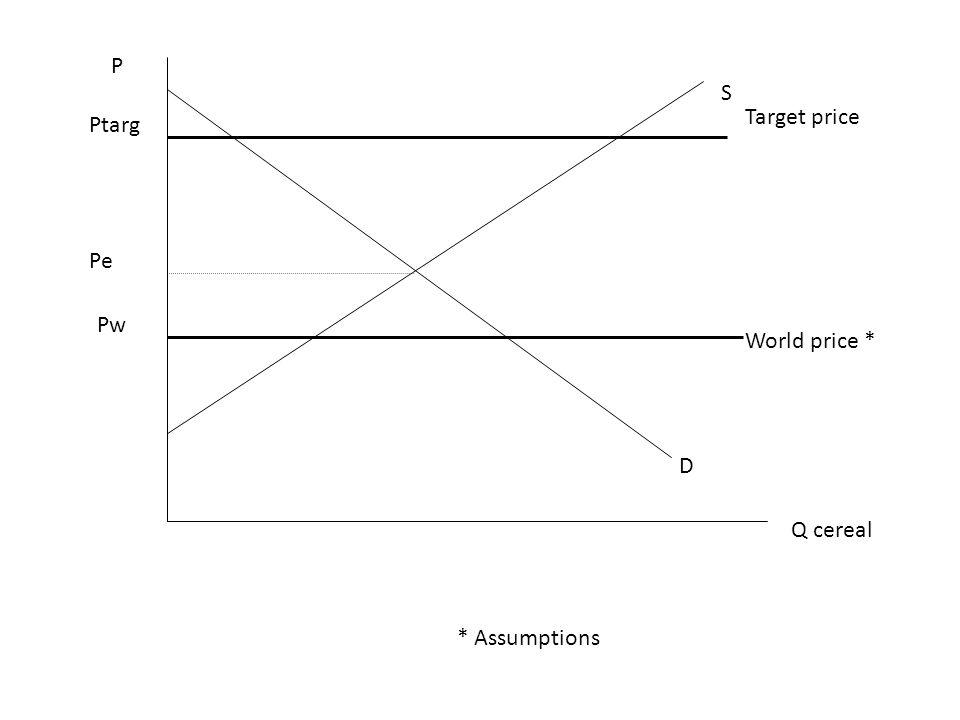 P Q cereal D S Pw Ptarg World price * Target price * Assumptions Pe