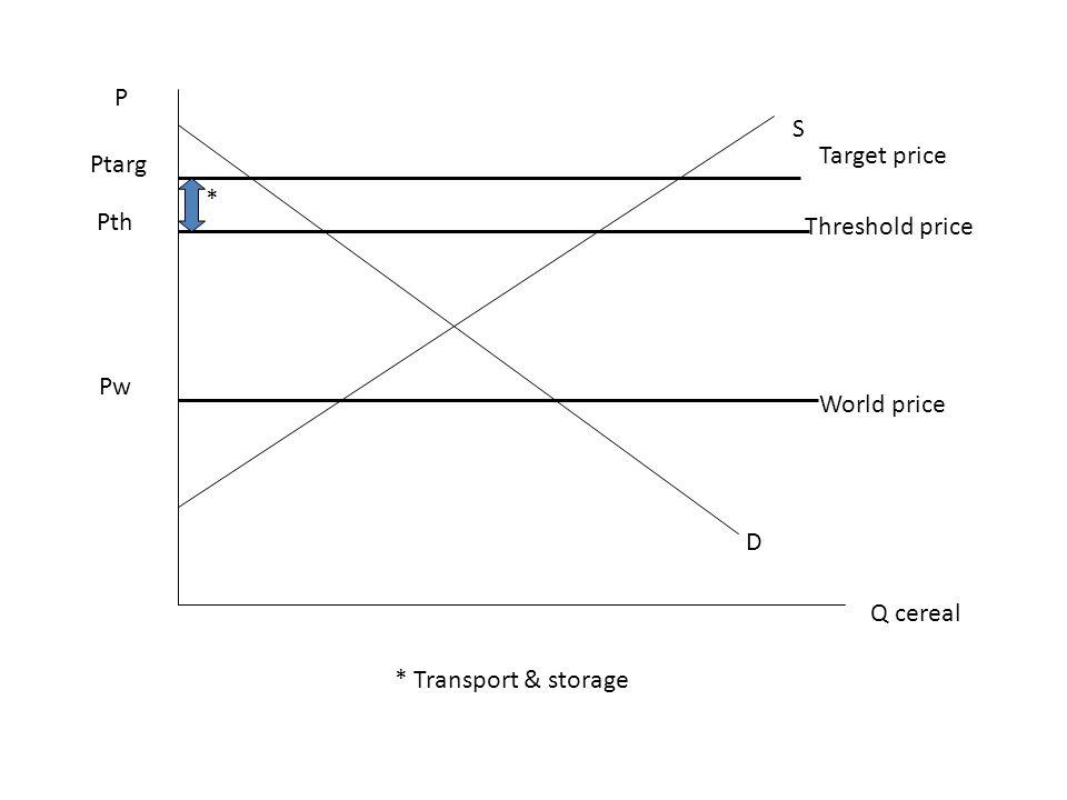 P Q cereal D S Pw Ptarg World price Target price Pth Threshold price * * Transport & storage