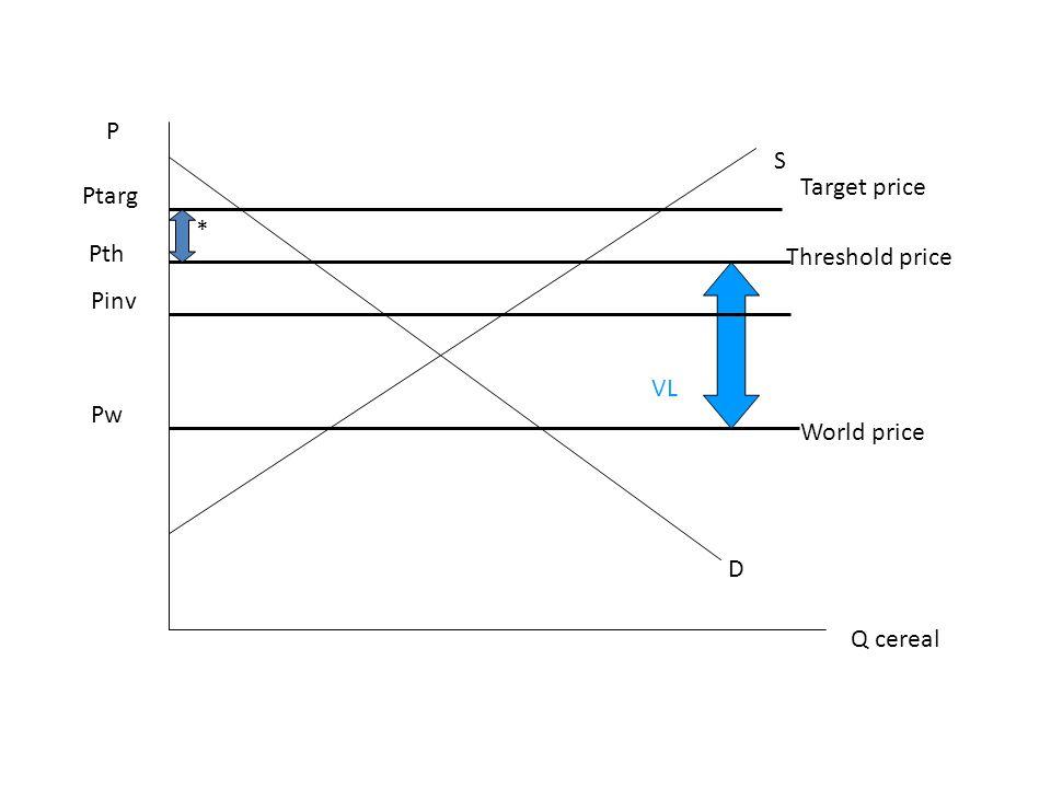 P Q cereal D S Pw Ptarg World price Target price Pth Threshold price * VL Pinv