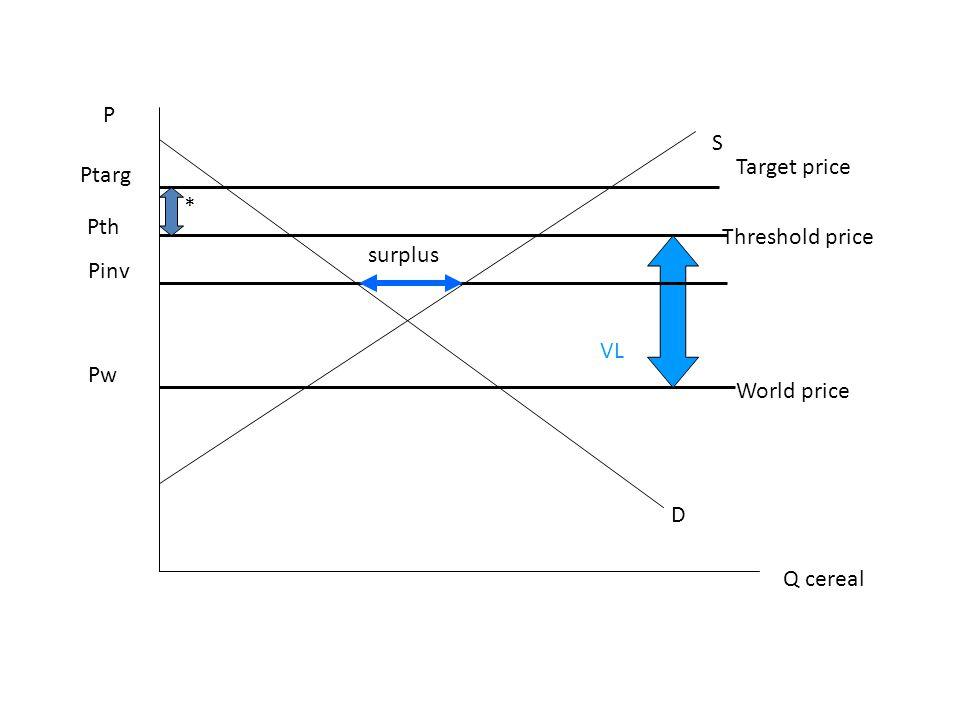 P Q cereal D S Pw Ptarg World price Target price Pth Threshold price * VL Pinv surplus