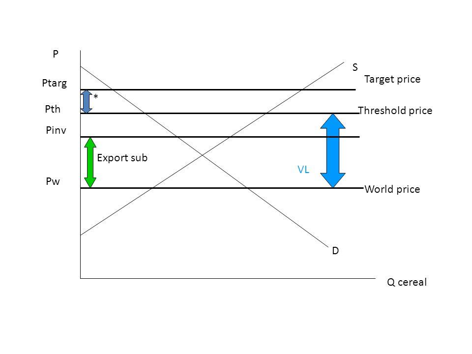 P Q cereal D S Pw Ptarg World price Target price Pth Threshold price * VL Pinv Export sub