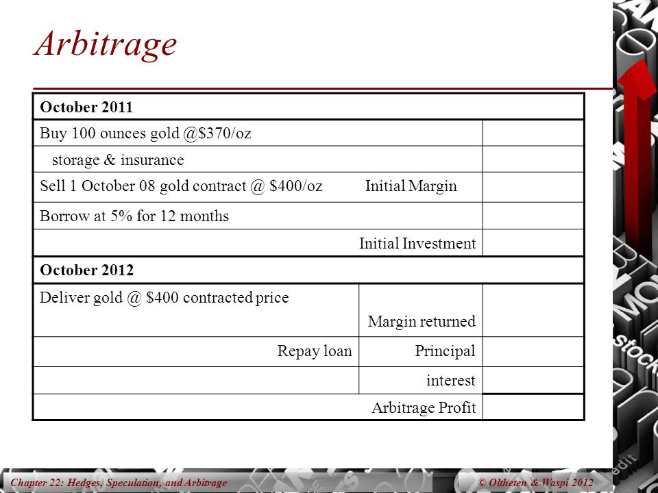 Chapter 22: Hedges, Speculation, and Arbitrage Arbitrage October 2011 Buy 100 ounces gold @$370/oz storage & insurance Sell 1 October 07 gold contract @ $X/ozInitial Margin Borrow at 5% for 12 months Initial Investment October 2012 Deliver gold at contracted price $X Margin returned Repay loanPrincipal interest Arbitrage Profit © Oltheten & Waspi 2012