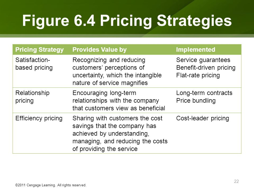 Figure 6.4 Pricing Strategies Pricing StrategyProvides Value byImplemented Satisfaction- based pricing Recognizing and reducing customers perceptions