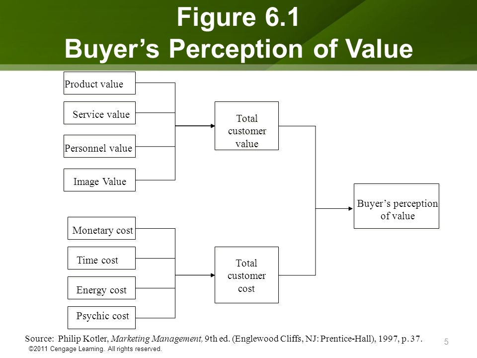 Source: Philip Kotler, Marketing Management, 9th ed. (Englewood Cliffs, NJ: Prentice-Hall), 1997, p. 37. Product value Service value Personnel value I
