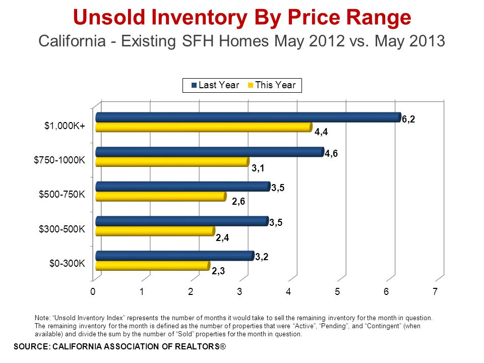 Unsold Inventory By Price Range California - Existing SFH Homes May 2012 vs.