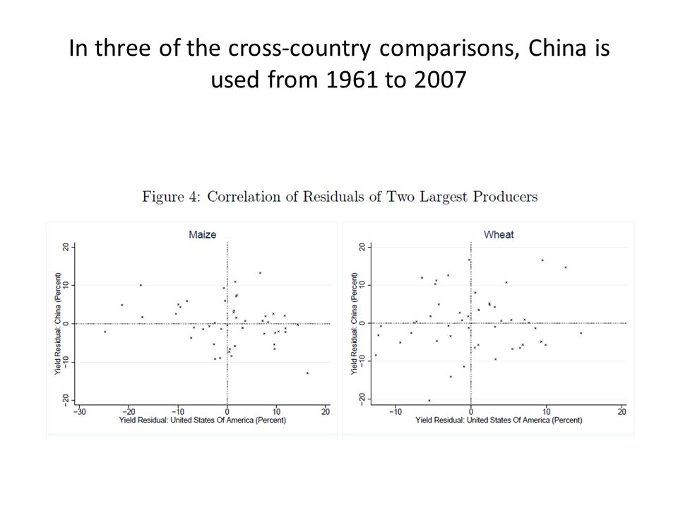 In three of the cross-country comparisons, China is used from 1961 to 2007