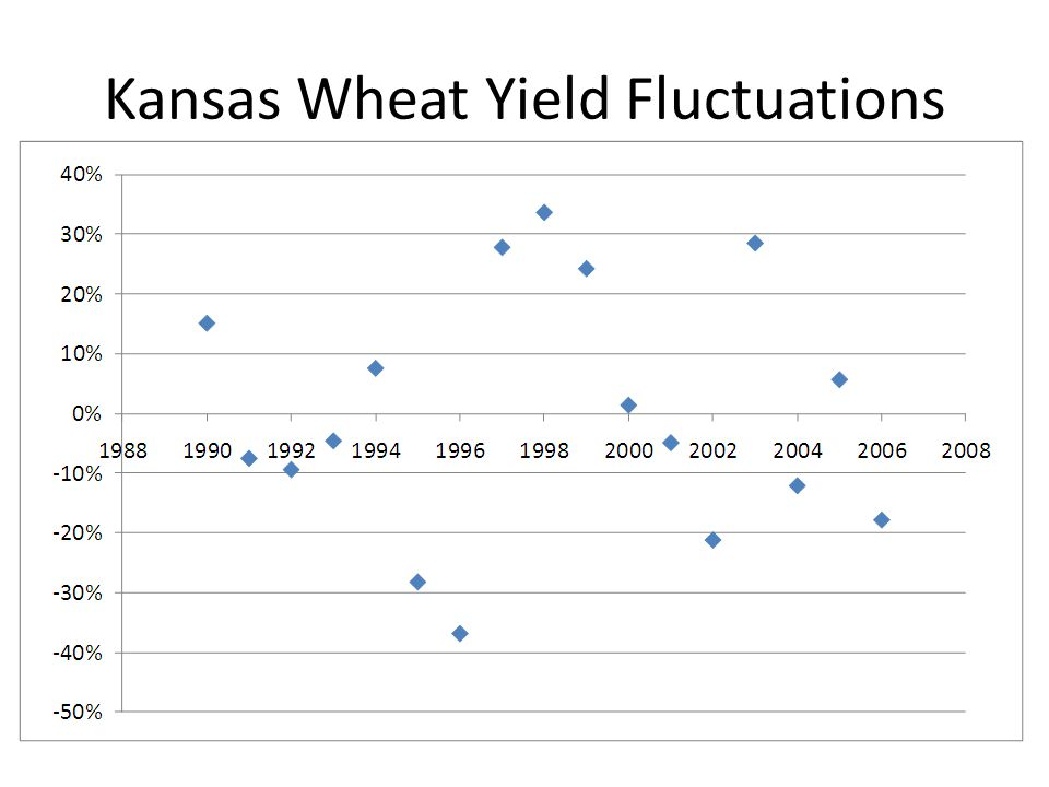 Kansas Wheat Yield Fluctuations