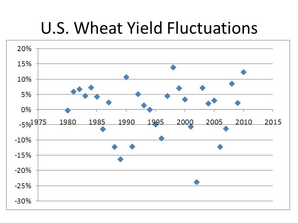 U.S. Wheat Yield Fluctuations