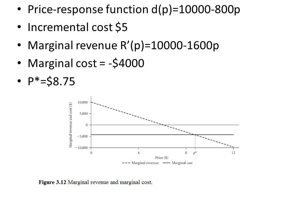 Price-response function d(p)=10000-800p Incremental cost $5 Marginal revenue R(p)=10000-1600p Marginal cost = -$4000 P*=$8.75