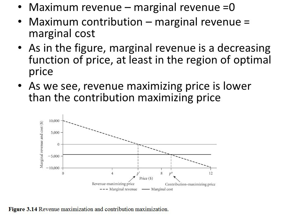Maximum revenue – marginal revenue =0 Maximum contribution – marginal revenue = marginal cost As in the figure, marginal revenue is a decreasing funct