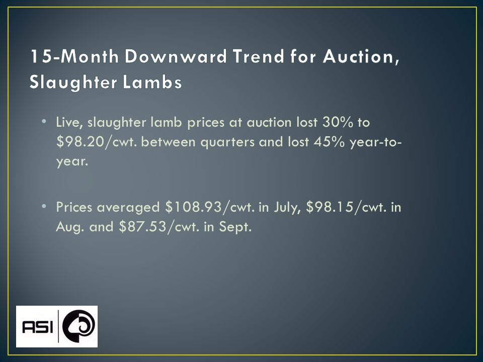 Live, slaughter lamb prices at auction lost 30% to $98.20/cwt.