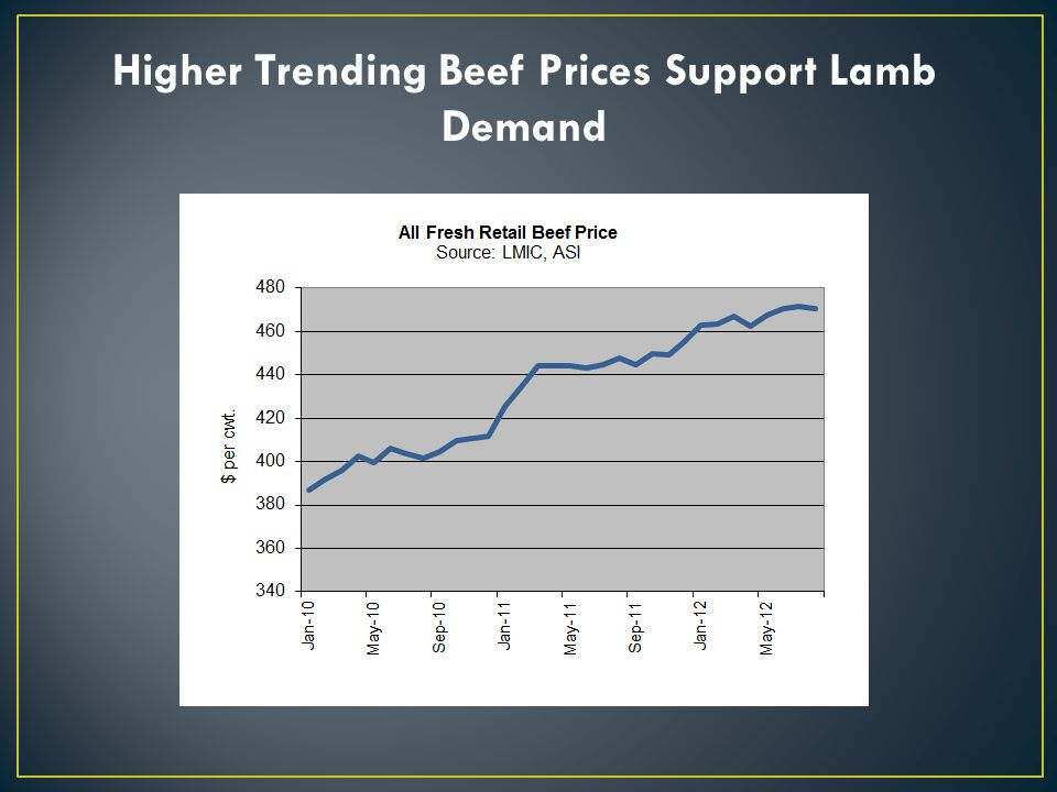Higher Trending Beef Prices Support Lamb Demand