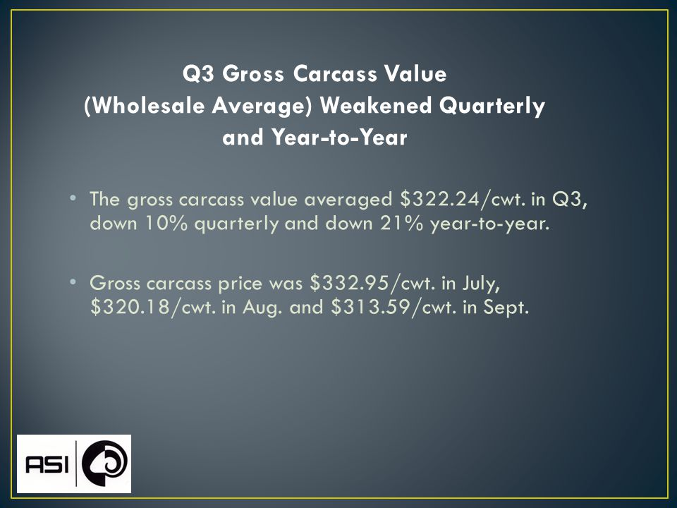 The gross carcass value averaged $322.24/cwt. in Q3, down 10% quarterly and down 21% year-to-year.
