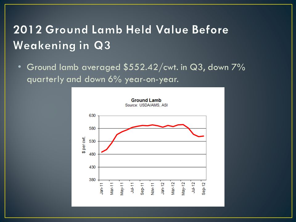 Ground lamb averaged $552.42/cwt. in Q3, down 7% quarterly and down 6% year-on-year.