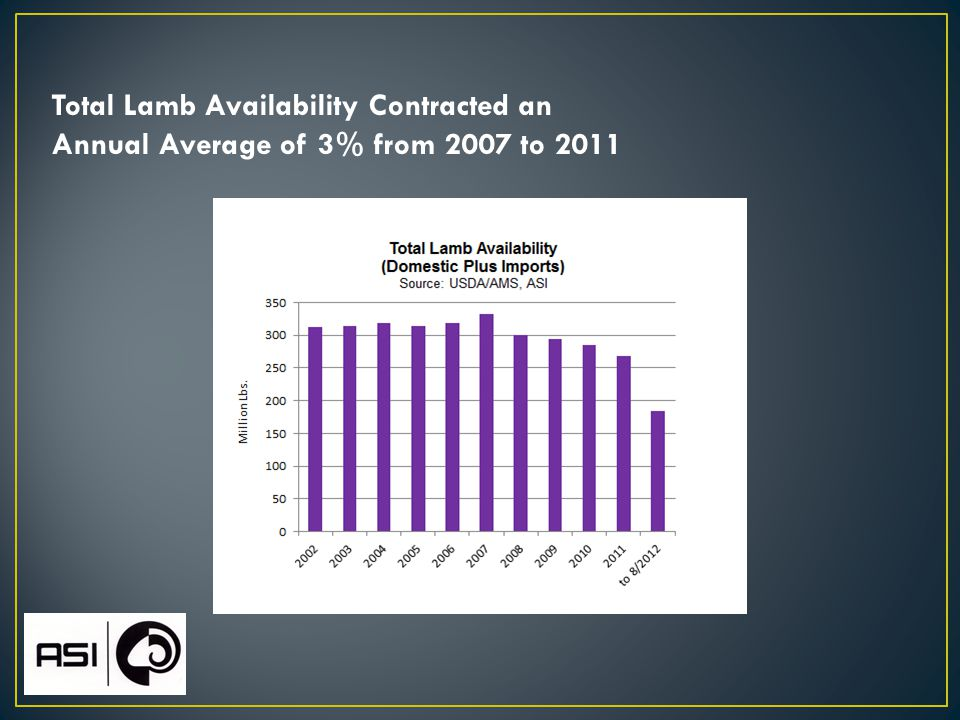 Total Lamb Availability Contracted an Annual Average of 3% from 2007 to 2011