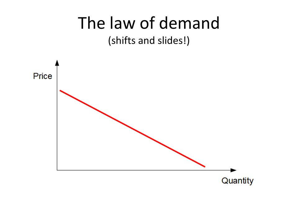 The law of demand (shifts and slides!)
