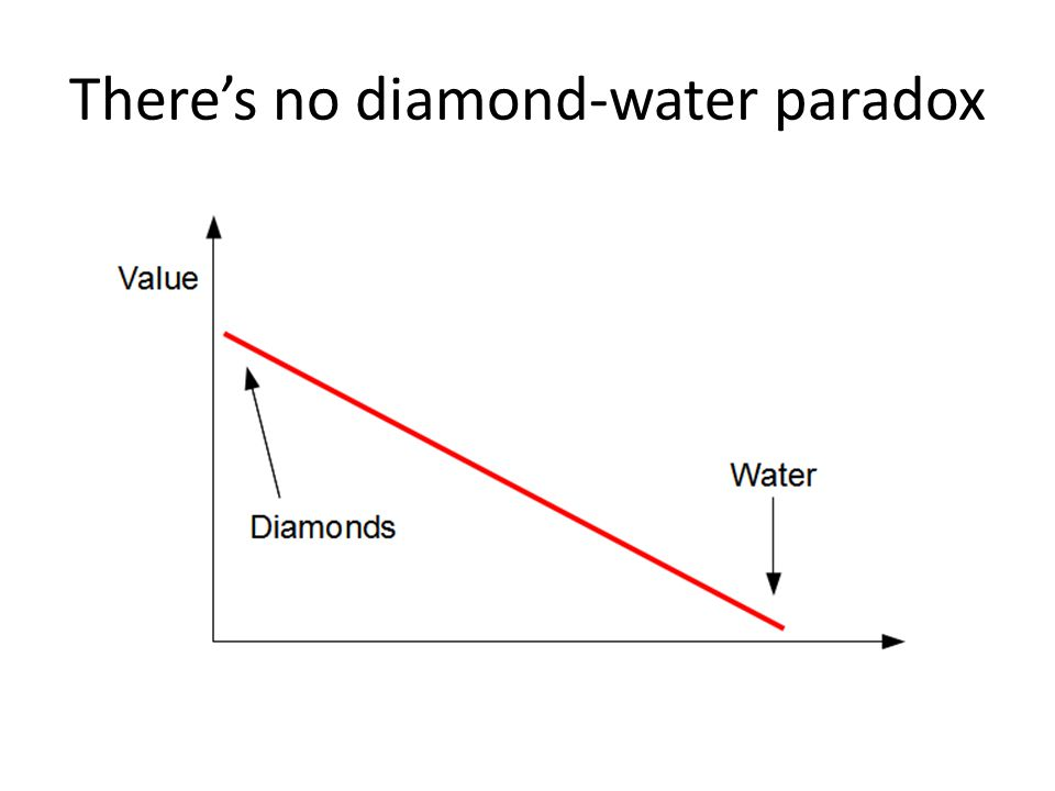 Theres no diamond-water paradox