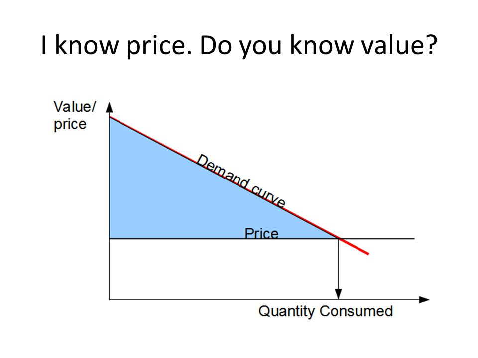 I know price. Do you know value