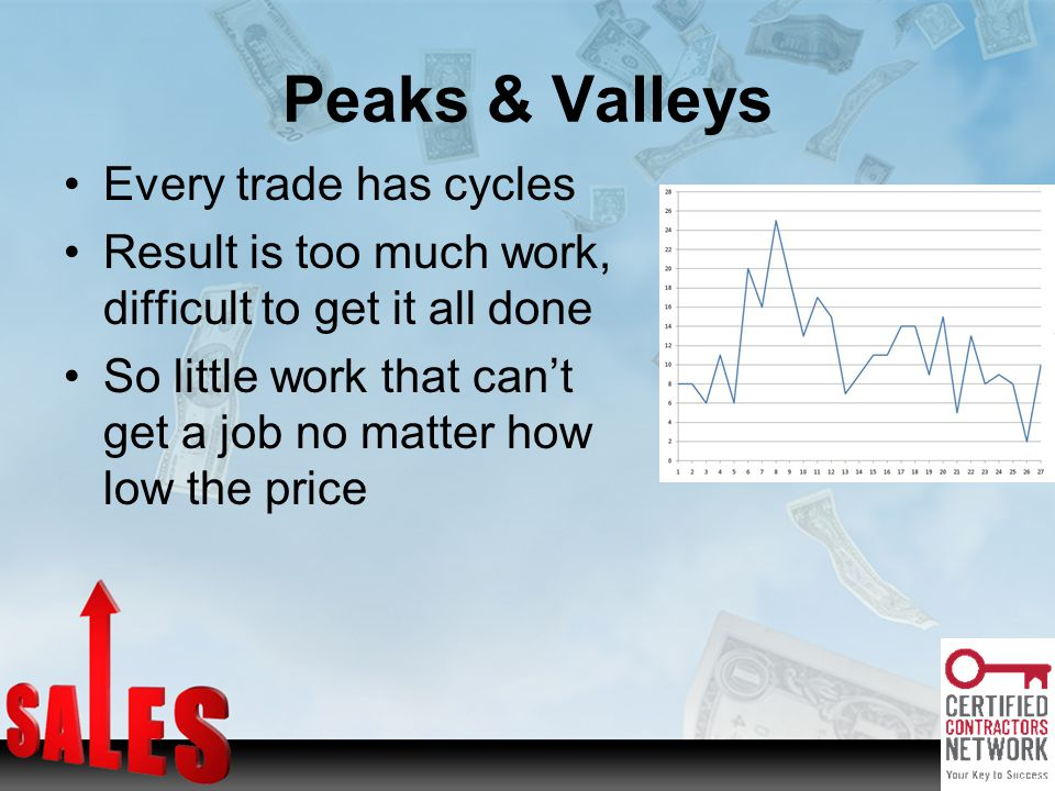 Peaks & Valleys Every trade has cycles Result is too much work, difficult to get it all done So little work that cant get a job no matter how low the price
