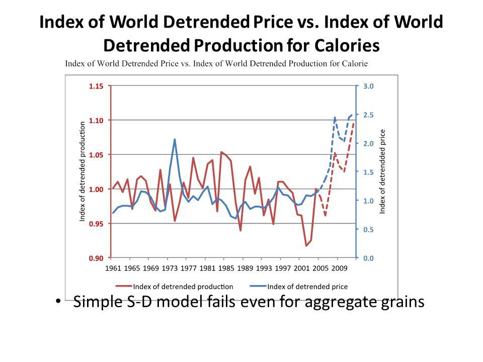 Index of World Detrended Price vs.