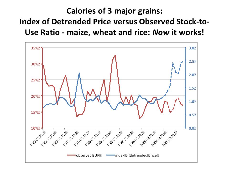 Calories of 3 major grains: Index of Detrended Price versus Observed Stock-to- Use Ratio - maize, wheat and rice: Now it works!