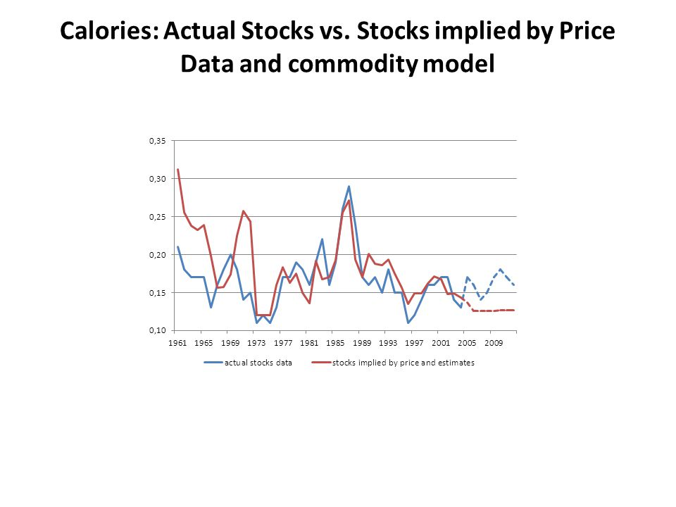 Calories: Actual Stocks vs. Stocks implied by Price Data and commodity model