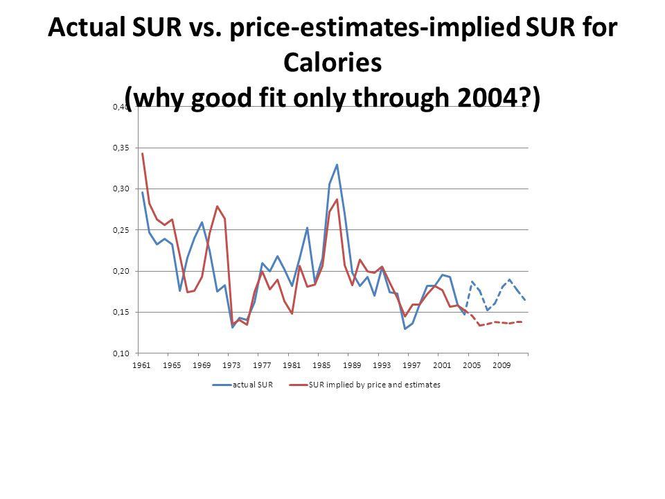 Actual SUR vs. price-estimates-implied SUR for Calories (why good fit only through 2004 )