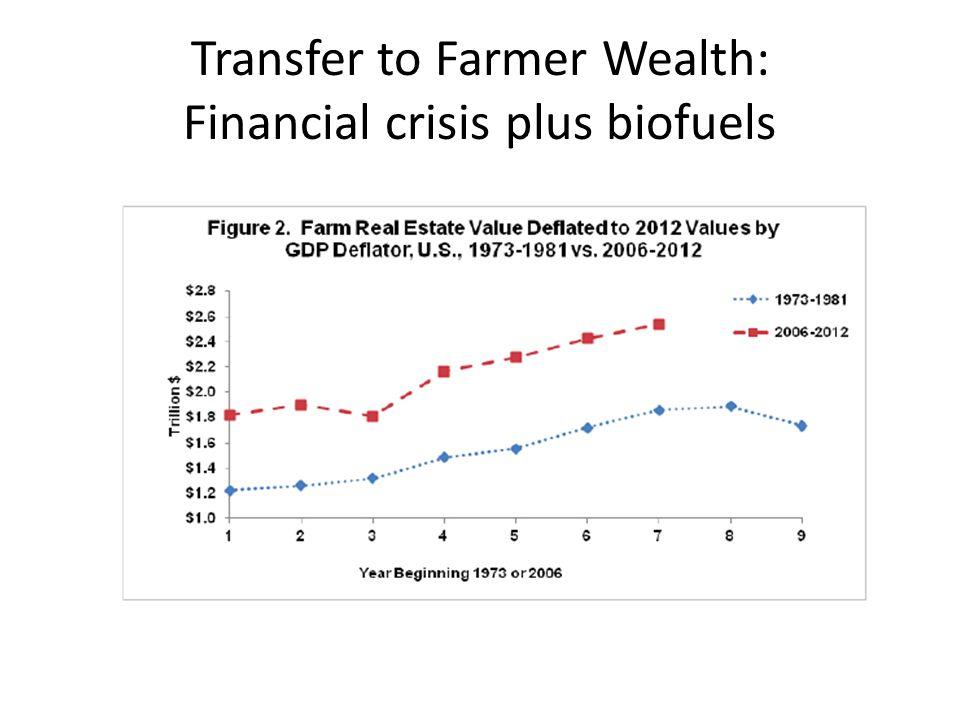 Transfer to Farmer Wealth: Financial crisis plus biofuels