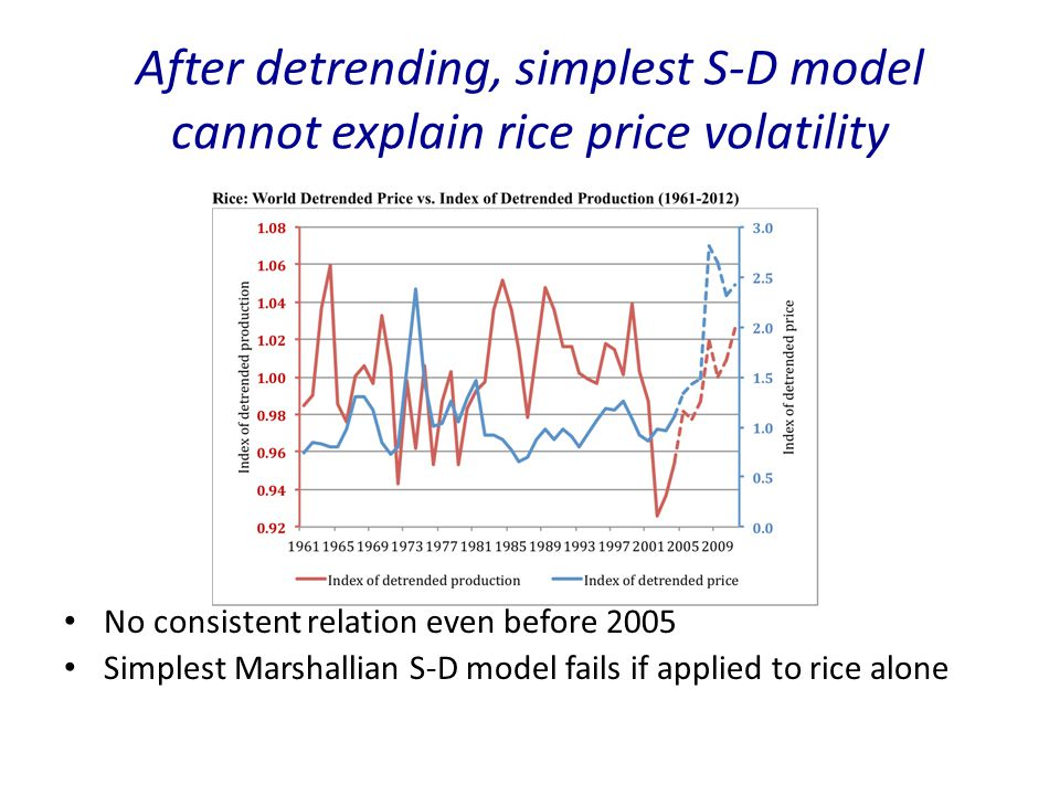 After detrending, simplest S-D model cannot explain rice price volatility No consistent relation even before 2005 Simplest Marshallian S-D model fails if applied to rice alone