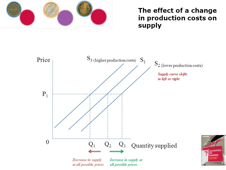 The effect of a change in production costs on supply Price Quantity supplied 0 S1S1 Q1Q1 Q2Q2 Q3Q3 P1P1 Decrease in supply at all possible prices Incr
