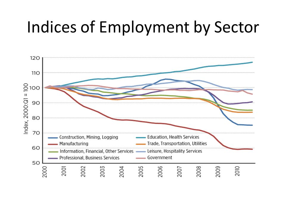 Indices of Employment by Sector