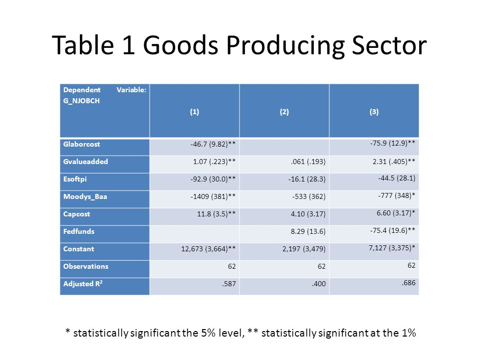 Table 1 Goods Producing Sector Dependent Variable: G_NJOBCH (1)(2)(3) Glaborcost-46.7 (9.82)** -75.9 (12.9)** Gvalueadded1.07 (.223)**.061 (.193)2.31 (.405)** Esoftpi-92.9 (30.0)**-16.1 (28.3) -44.5 (28.1) Moodys_Baa-1409 (381)**-533 (362) -777 (348)* Capcost11.8 (3.5)**4.10 (3.17) 6.60 (3.17)* Fedfunds 8.29 (13.6) -75.4 (19.6)** Constant12,673 (3,664)** 2,197 (3,479) 7,127 (3,375)* Observations62 Adjusted R 2.587.400.686 * statistically significant the 5% level, ** statistically significant at the 1%