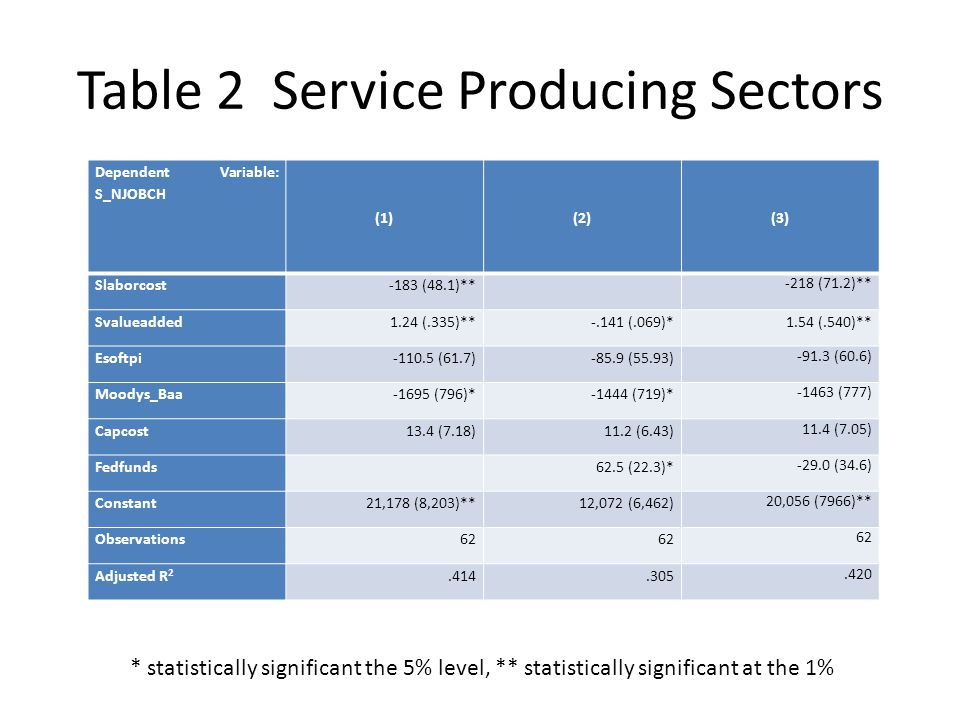 Table 2 Service Producing Sectors Dependent Variable: S_NJOBCH (1)(2)(3) Slaborcost-183 (48.1)** -218 (71.2)** Svalueadded1.24 (.335)**-.141 (.069)*1.54 (.540)** Esoftpi-110.5 (61.7)-85.9 (55.93) -91.3 (60.6) Moodys_Baa-1695 (796)*-1444 (719)* -1463 (777) Capcost13.4 (7.18)11.2 (6.43) 11.4 (7.05) Fedfunds 62.5 (22.3)* -29.0 (34.6) Constant21,178 (8,203)** 12,072 (6,462) 20,056 (7966)** Observations62 Adjusted R 2.414.305.420 * statistically significant the 5% level, ** statistically significant at the 1%