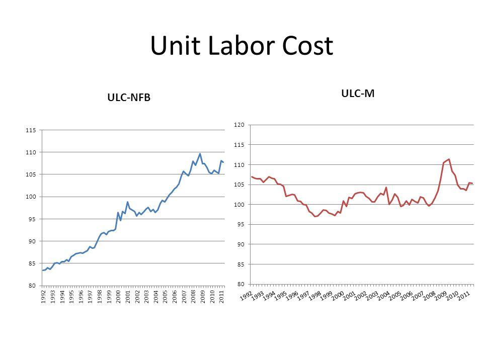 Unit Labor Cost
