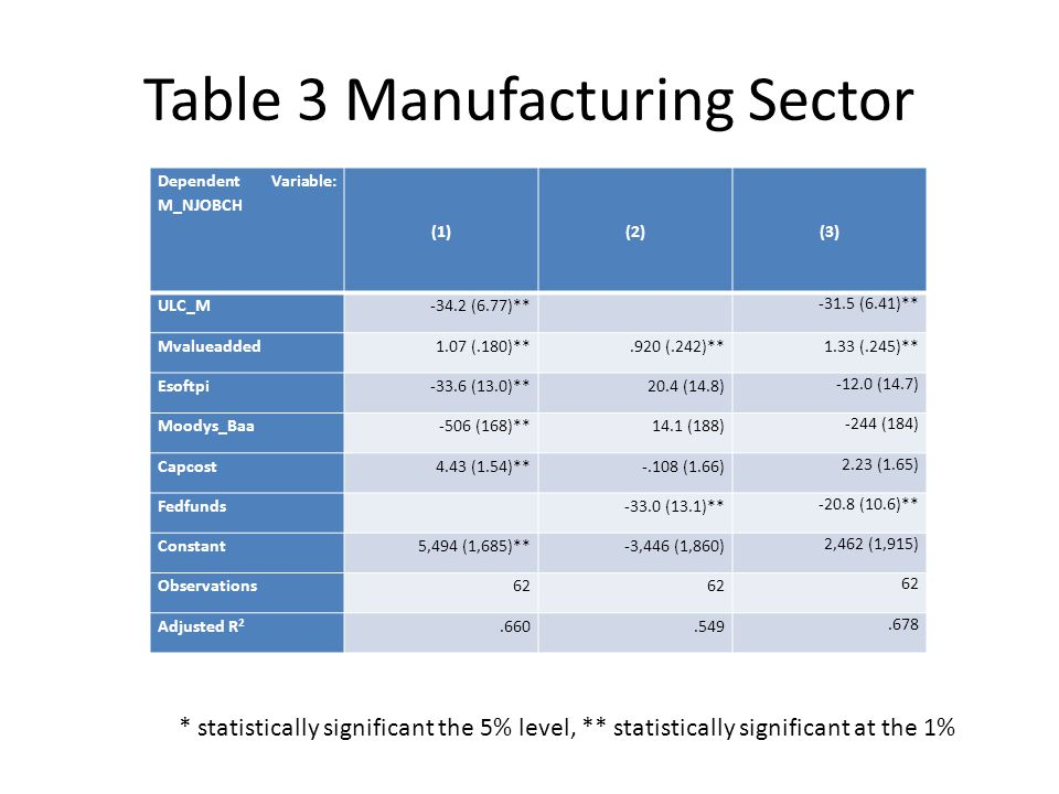 Table 3 Manufacturing Sector Dependent Variable: M_NJOBCH (1)(2)(3) ULC_M-34.2 (6.77)** -31.5 (6.41)** Mvalueadded1.07 (.180)**.920 (.242)**1.33 (.245)** Esoftpi-33.6 (13.0)**20.4 (14.8) -12.0 (14.7) Moodys_Baa-506 (168)**14.1 (188) -244 (184) Capcost4.43 (1.54)**-.108 (1.66) 2.23 (1.65) Fedfunds -33.0 (13.1)** -20.8 (10.6)** Constant5,494 (1,685)** -3,446 (1,860) 2,462 (1,915) Observations62 Adjusted R 2.660.549.678 * statistically significant the 5% level, ** statistically significant at the 1%