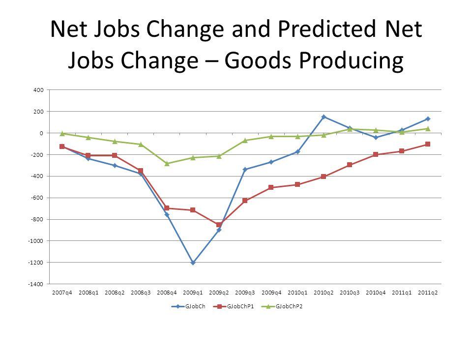 Net Jobs Change and Predicted Net Jobs Change – Goods Producing