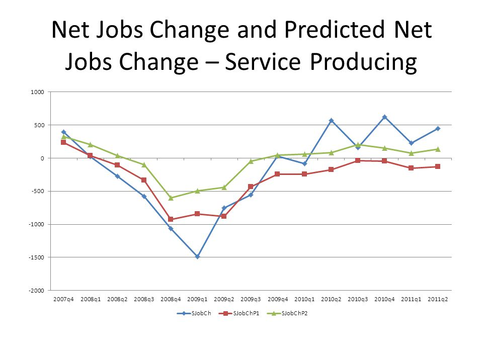 Net Jobs Change and Predicted Net Jobs Change – Service Producing