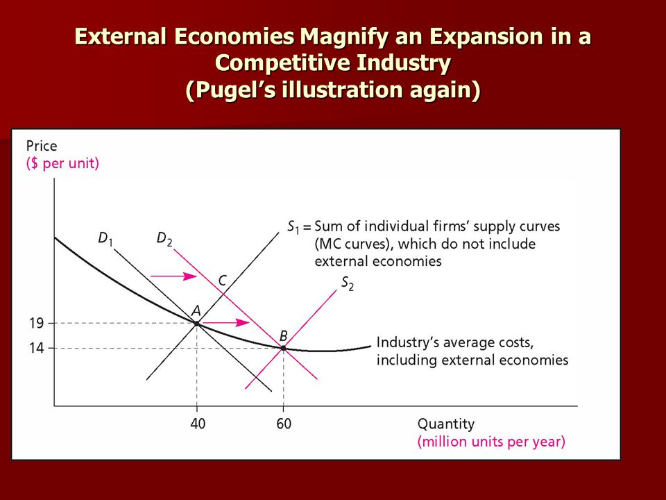 External Economies Magnify an Expansion in a Competitive Industry (Pugels illustration again)